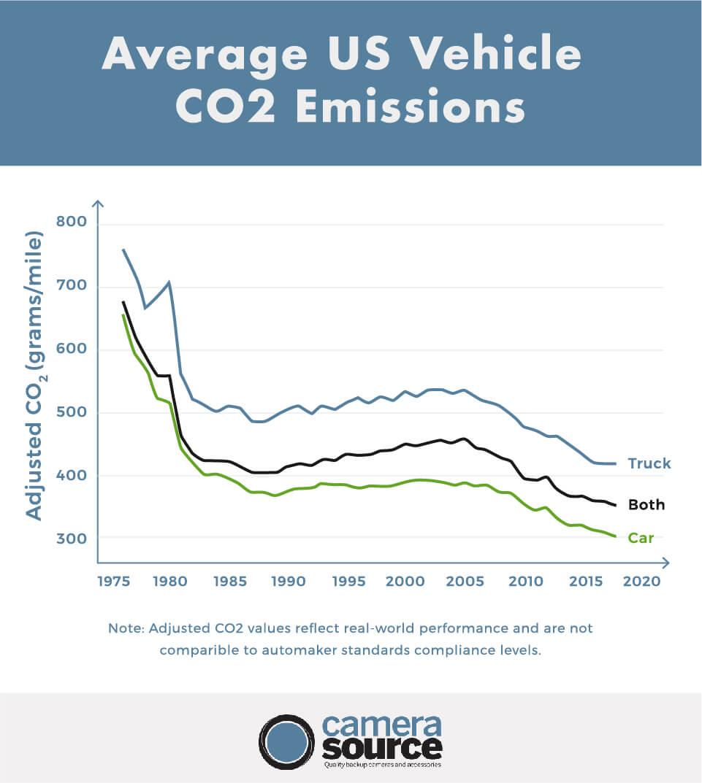 average us vehicle co2 emissions